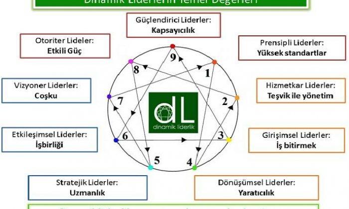Dinamik liderlerin temel değerleri!